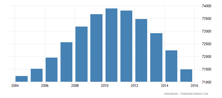 fiji population ages 10 17 male wb data