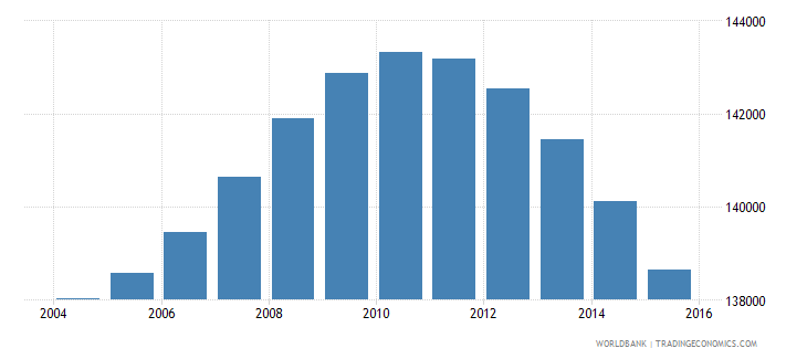 fiji population ages 10 17 total wb data