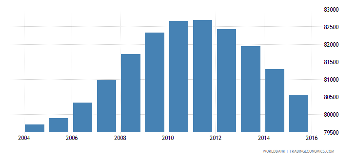 fiji population ages 10 18 male wb data