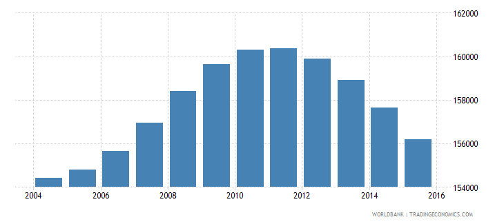 fiji population ages 10 18 total wb data
