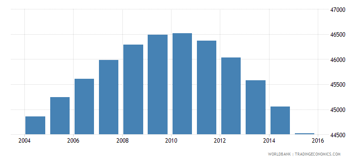 fiji population ages 11 15 male wb data