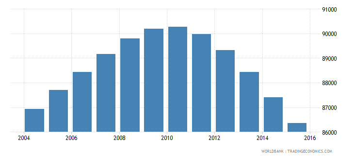 fiji population ages 11 15 total wb data