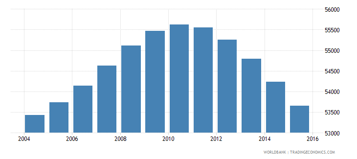 fiji population ages 11 16 male wb data