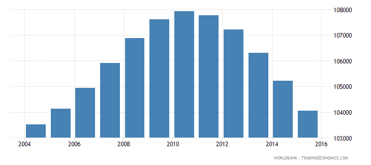 fiji population ages 11 16 total wb data