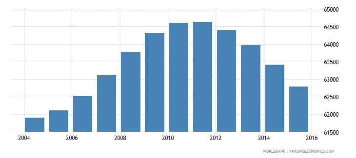 fiji population ages 11 17 male wb data