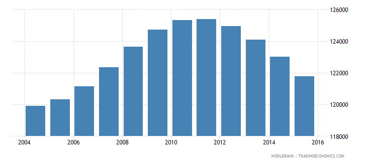 fiji population ages 11 17 total wb data