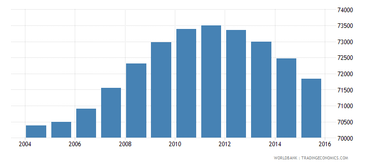 fiji population ages 11 18 male wb data