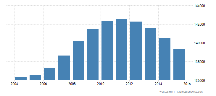 fiji population ages 11 18 total wb data