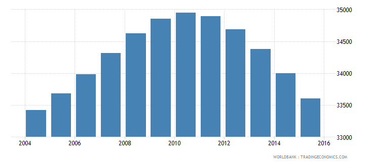 fiji population ages 12 15 female wb data