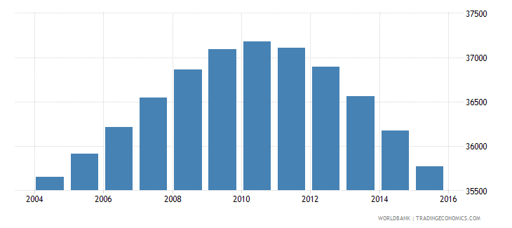 fiji population ages 12 15 male wb data