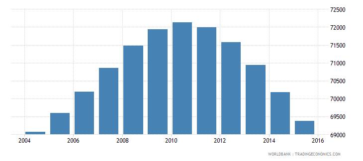 fiji population ages 12 15 total wb data