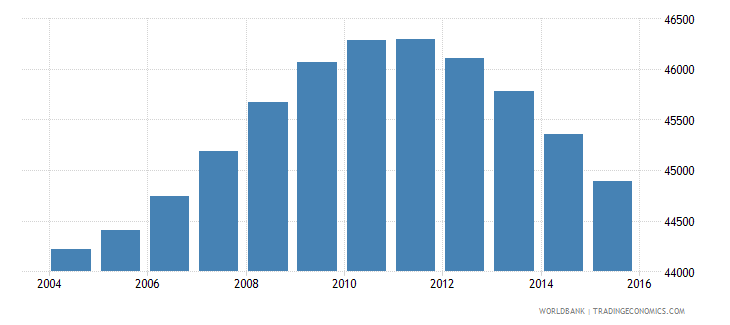 fiji population ages 12 16 male wb data