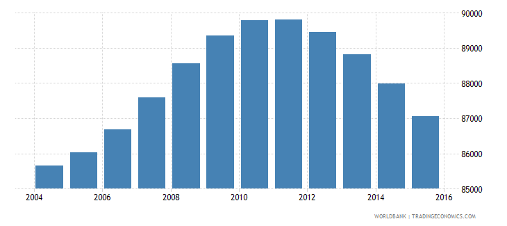 fiji population ages 12 16 total wb data