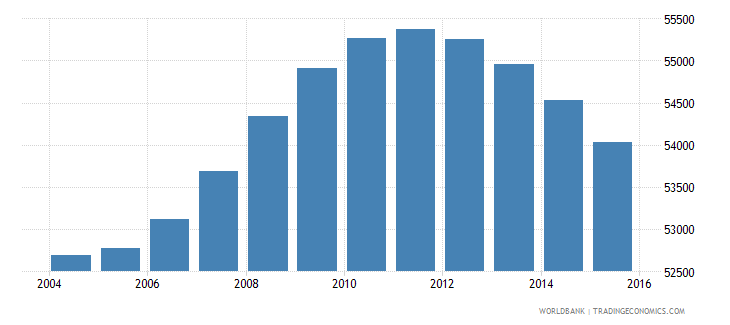 fiji population ages 12 17 male wb data