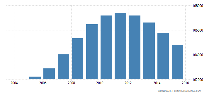 fiji population ages 12 17 total wb data