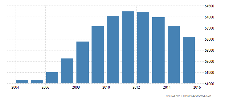 fiji population ages 12 18 male wb data