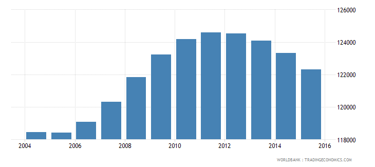 fiji population ages 12 18 total wb data