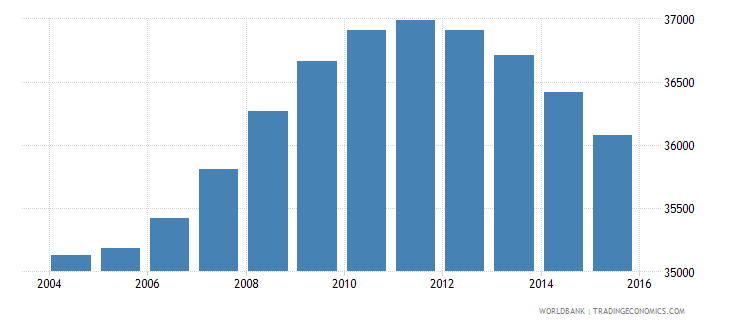fiji population ages 13 16 male wb data