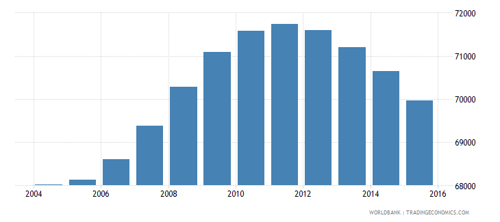 fiji population ages 13 16 total wb data