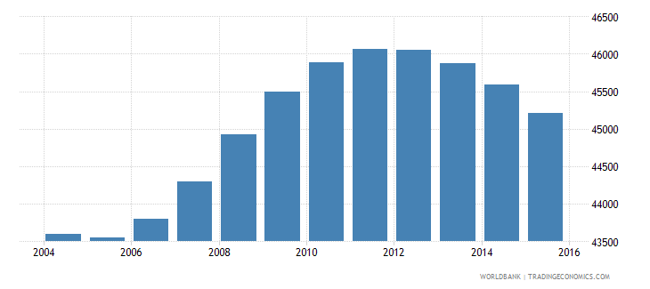 fiji population ages 13 17 male wb data