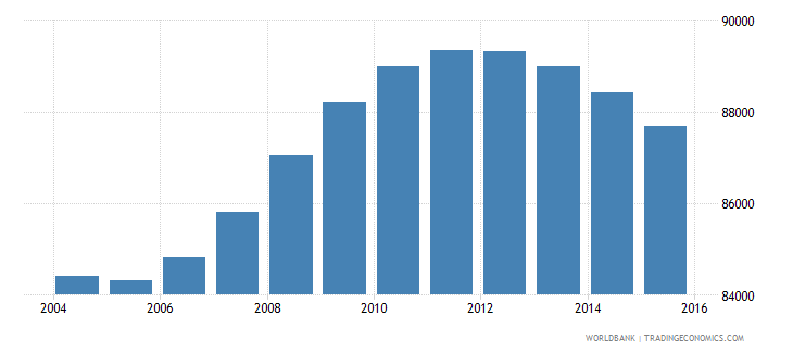 fiji population ages 13 17 total wb data