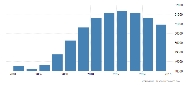 fiji population ages 13 18 female wb data