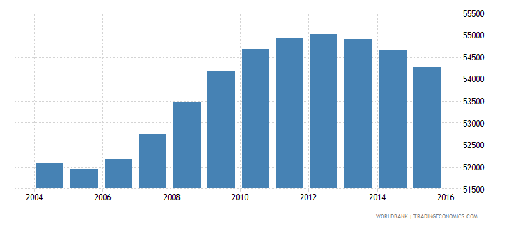 fiji population ages 13 18 male wb data