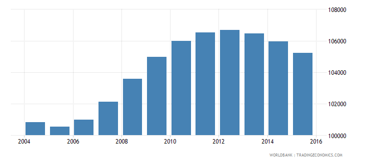 fiji population ages 13 18 total wb data