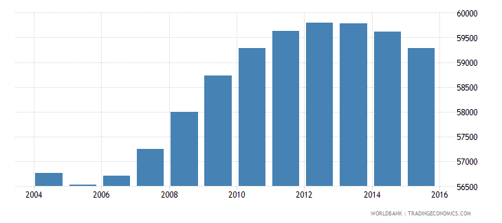 fiji population ages 13 19 female wb data