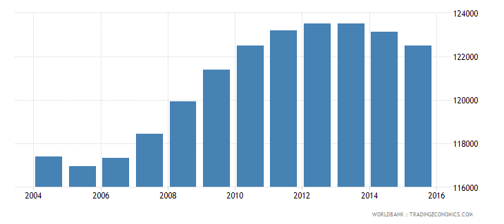 fiji population ages 13 19 total wb data