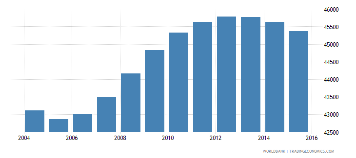 fiji population ages 14 18 male wb data