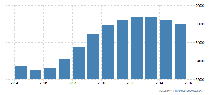 fiji population ages 14 18 total wb data