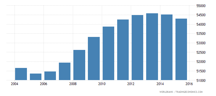 fiji population ages 14 19 male wb data