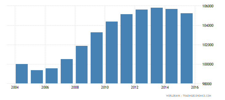 fiji population ages 14 19 total wb data