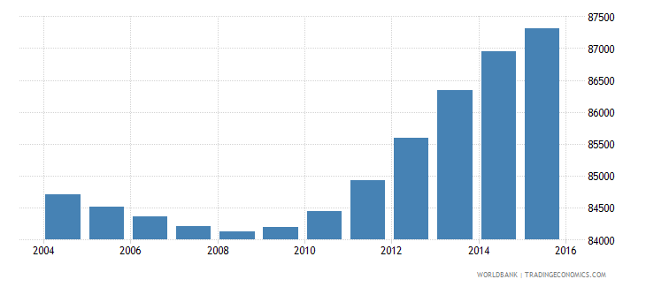 fiji population ages 15 24 male wb data