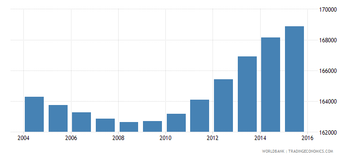 fiji population ages 15 24 total wb data