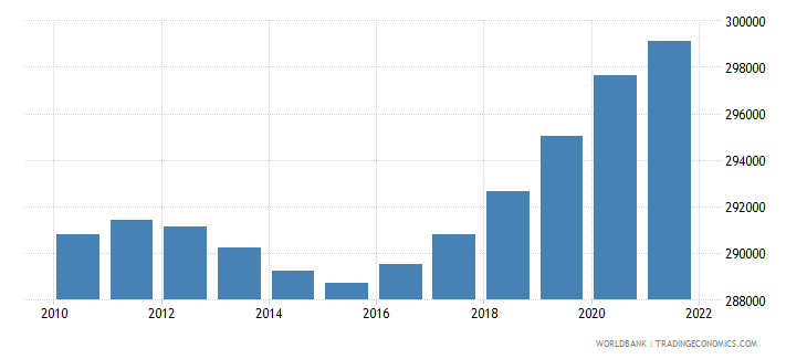 fiji population ages 15 64 male wb data