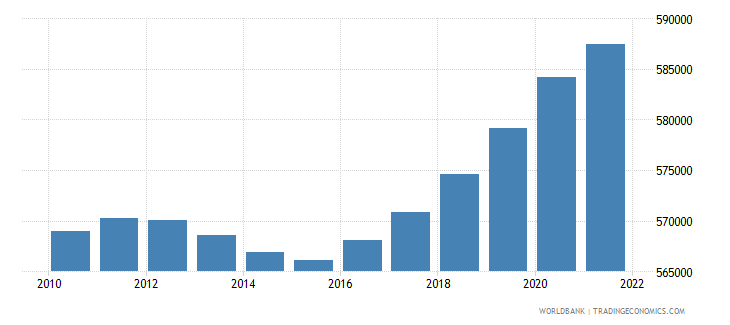 fiji population ages 15 64 total wb data