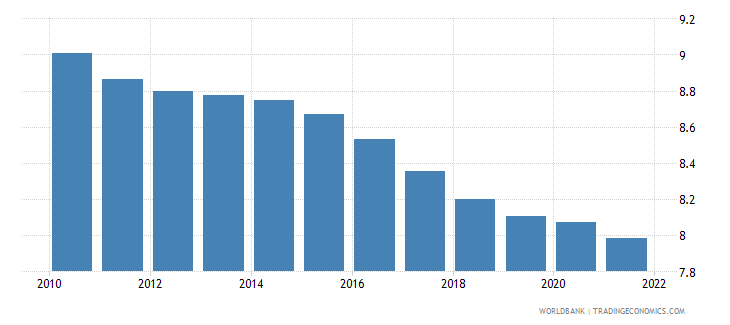 fiji population ages 20 24 male percent of male population wb data