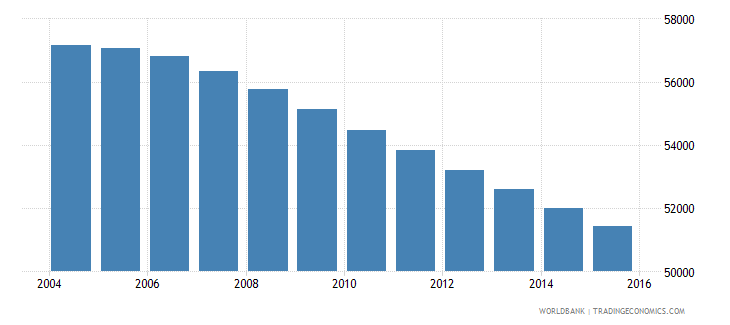 fiji population ages 5 10 male wb data