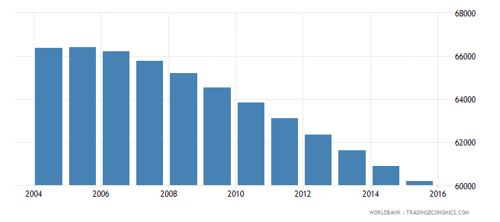 fiji population ages 5 11 male wb data