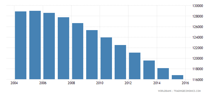 fiji population ages 5 11 total wb data
