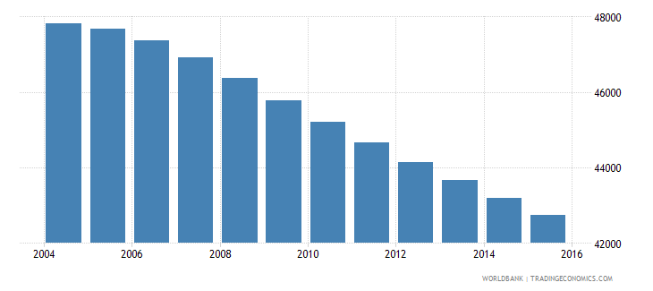fiji population ages 5 9 male wb data