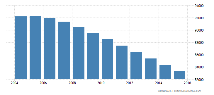 fiji population ages 6 10 total wb data