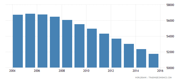 fiji population ages 6 11 male wb data