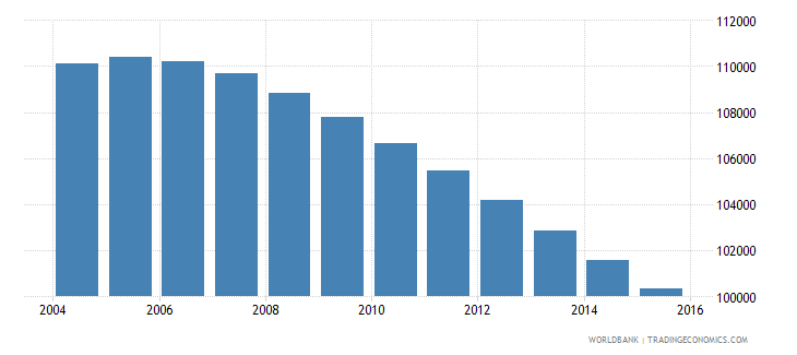 fiji population ages 6 11 total wb data
