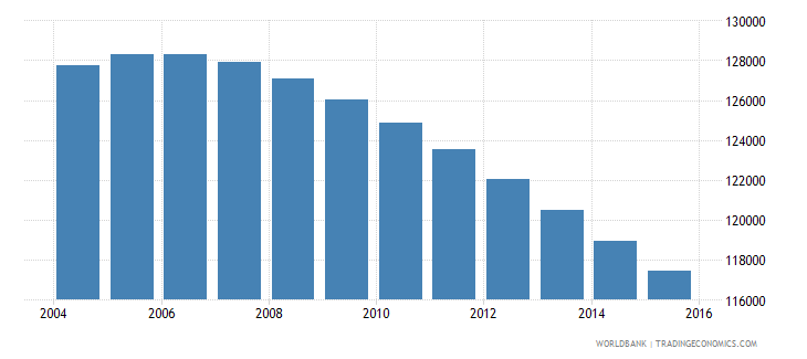 fiji population ages 6 12 total wb data