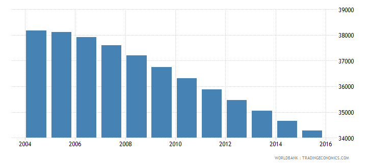 fiji population ages 6 9 male wb data