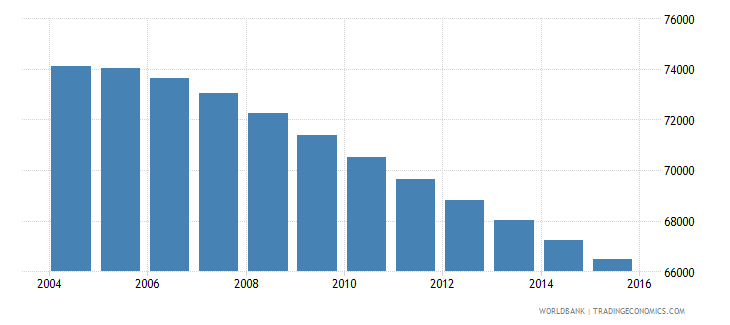 fiji population ages 6 9 total wb data