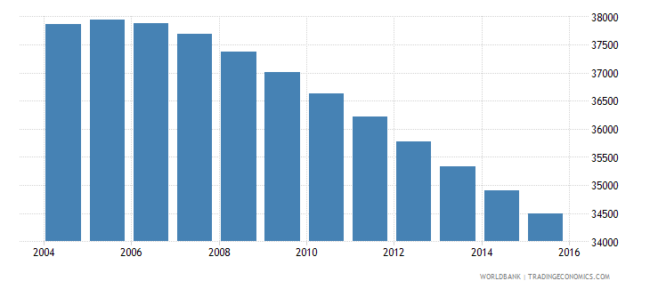 fiji population ages 7 10 male wb data